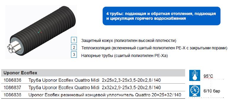 Характеристики на теплотрассу Uponor Ecoflex Quattro MIDI труба 2x32x2,9-25x3,5-20x2,8/140
