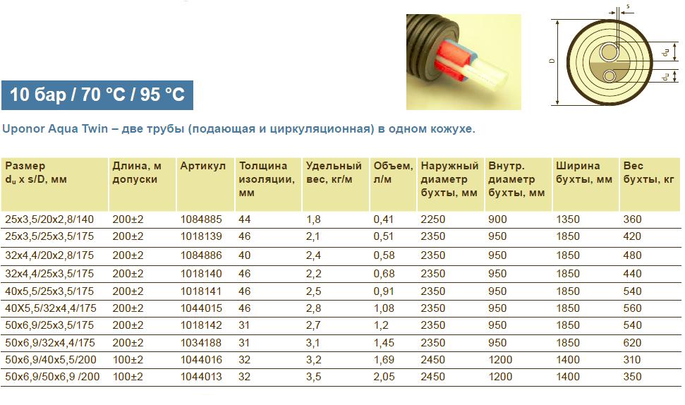 Размеры на теплотрассу Uponor Ecoflex Aqua Twin труба 40x5,5-25x3,5/175