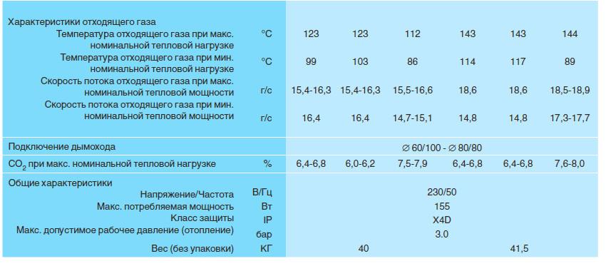Размеры на buderus u052 7747380129