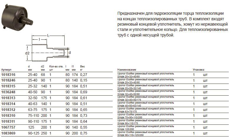 Размеры на Uponor Ecofl ex резиновый концевой уплотнитель Single 25+32+40/68 1018316