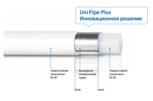 Труба Uni Pipe Plus