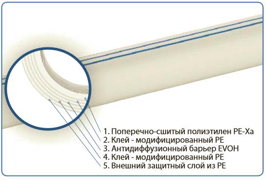 Uponor Трубы Comfort Pipe Plus PE-Xa