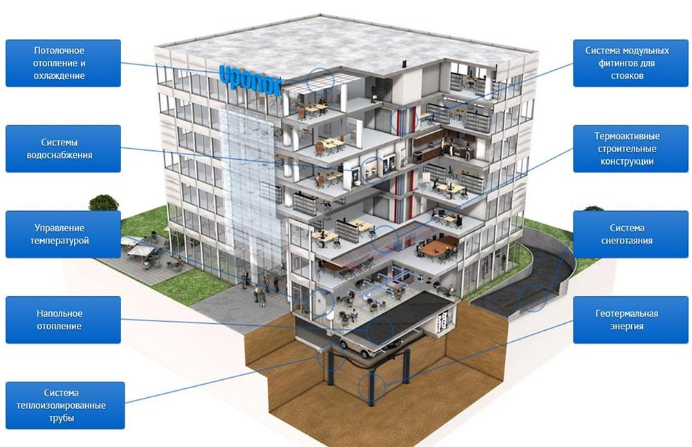 Системы Uponor для офисных зданий