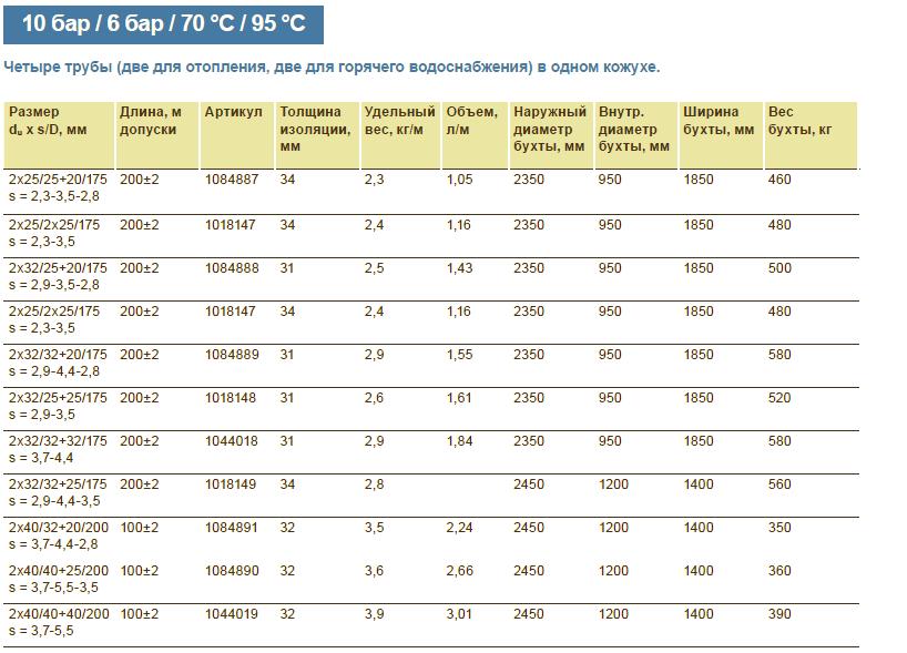 Размеры на теплотрассу Uponor Ecoflex Quattro труба 2x32x2,9-32x4.4-20x2,8/175