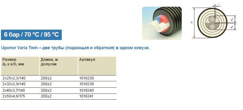 Размеры на теплотрассу Uponor Ecoflex Varia Twin труба 2x40x3,7/140 PN6