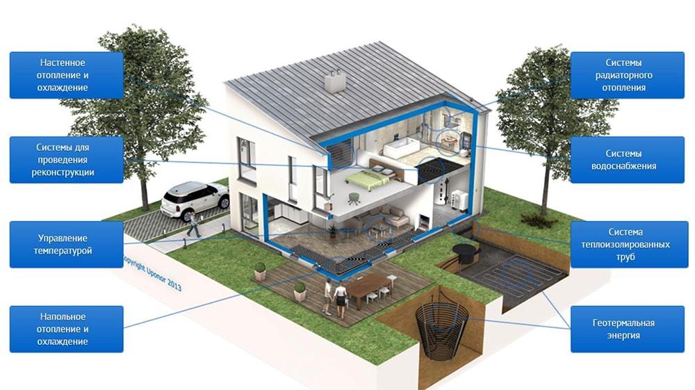 Системы Uponor для индивидуальных домов