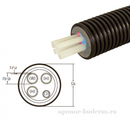 Uponor Ecoflex Quattro труба 2x32x2,9-25x3,5-20x2,8/175 1084888