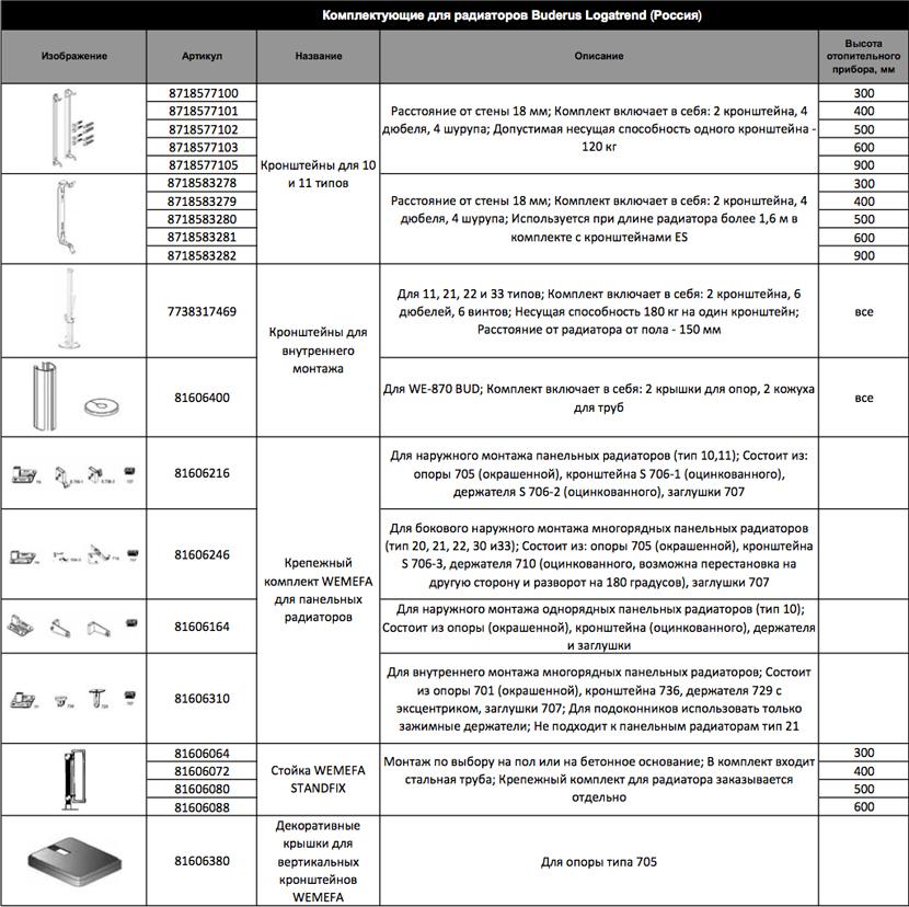 Размер на buderus 8718577102