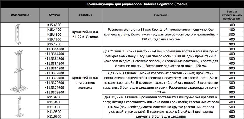 Размер на buderus К11.3364300
