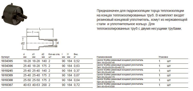 Размеры на Uponor Ecoflex резиновый концевой уплотнитель Twin 18+22+28/140 1034305
