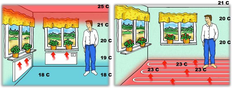Трубы упонор - напольное отопление